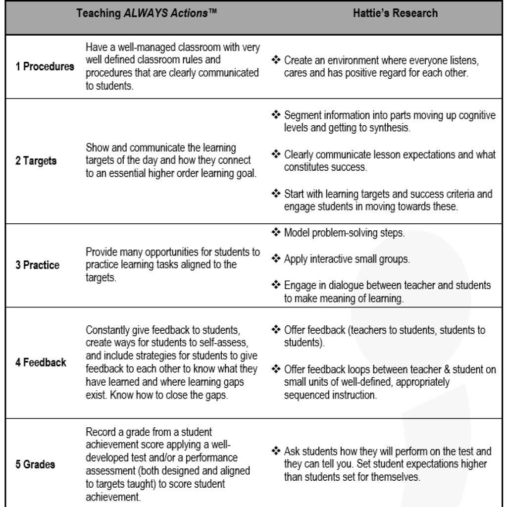 who s engaged key skills to help every teacher succeed teacherready the teaching always actions are must do behaviors and describe what it takes from teachers for students to achieve student learning results