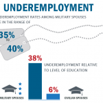 Military Spouse Underemployment